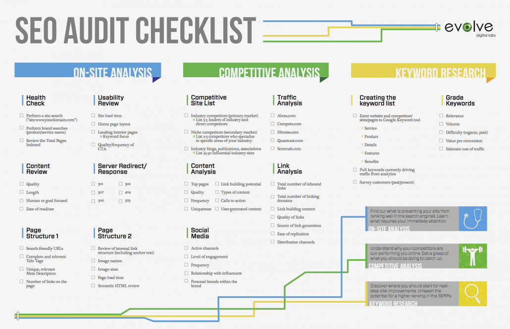 infographie evolve audit seo